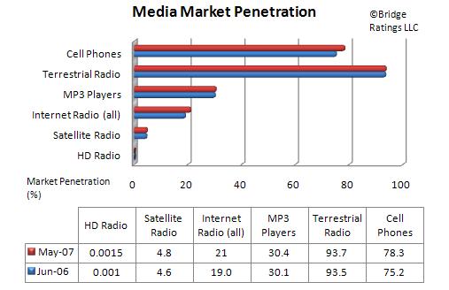 Media_market_penetration