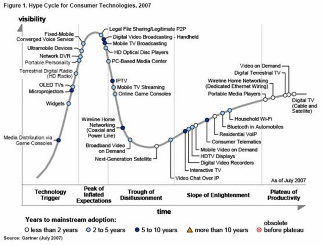 Hypecycle2007