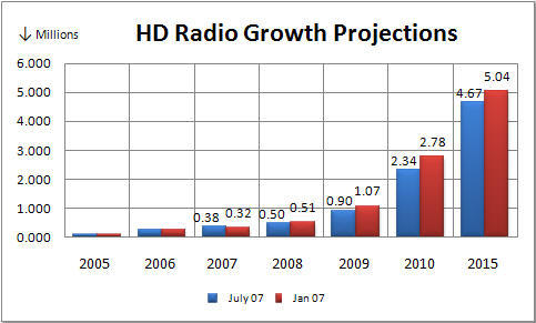 Hd_radio_growth