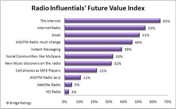 Radio_influentials