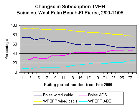 Cable penetration in west palm beach