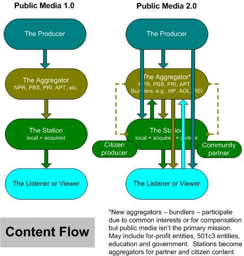 Content_flow_1