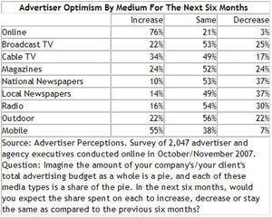 Advertiseroptimism