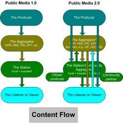 Content_flow
